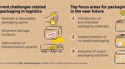 Embalagens devem servir e-commerce e o ambiente