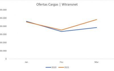 O transporte rodoviário ibérico recupera ritmo durante o primeiro trimestre
